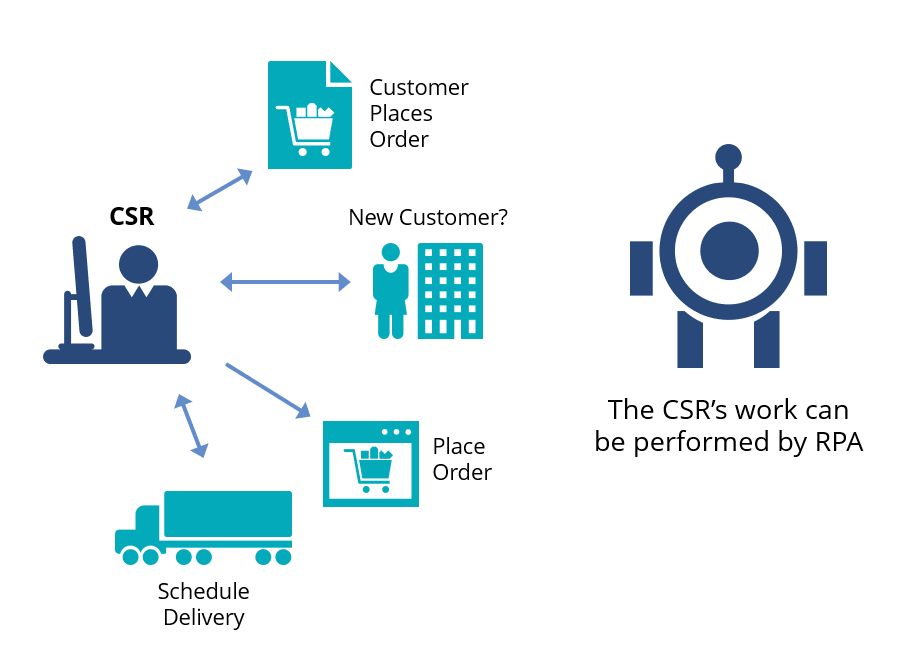 Back-office Automation RPA Logistics